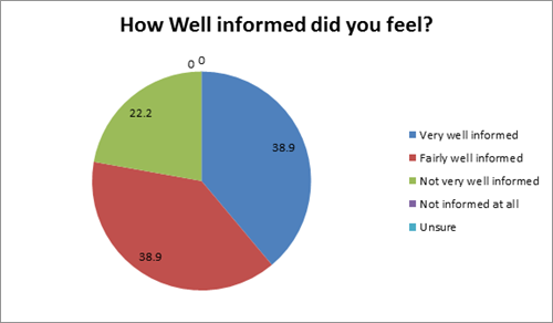 How well informed did you feel? (very well informed - 38.9 percent, fairly well informed - 38.9 percent, not very well informed - 22.2 percent, not informed at all - 0 percent, unsure - 0 percent)