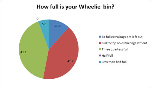 How full is your Wheelie bin (so full extra bags are left out - 11.8 percent, full to the top no extra bags left out - 41.2 percent, three quarters full - 41.2 percent, half full - 0 percent, less than half full - 5.8 percent)