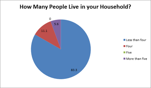 How many people live in your household (less than four - 83.3 percent, four - 11.1 percent, five - 0 percent, more than five - 5.6 percent)